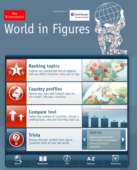 World Figures