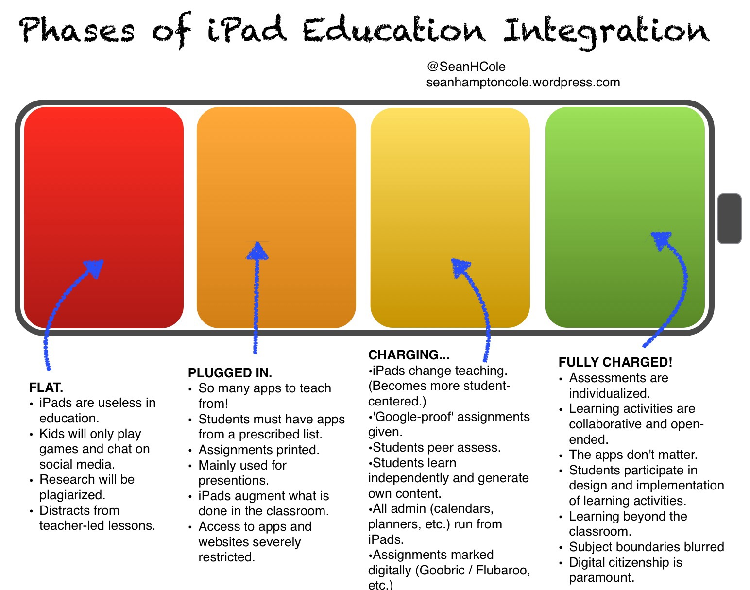 the integration of computers in education essay Integrating technology in education  in the technological society of today, is it possible that the integration of computers will change the traditional methods of the classroom  more about integrating technology in education essay on education and education technology essay 1496 words   6 pages.
